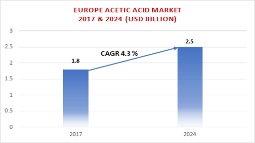 Europe Acetic Acid Market Size by Application, Bio-based Acetic Acid, Industry Analysis Report, Regional Outlook, Growth Potential, Price Trends, Competitive Market Share & Forecast, 2018 – 2024