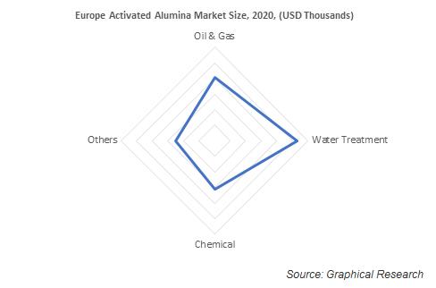 Europe Activated Alumina Market