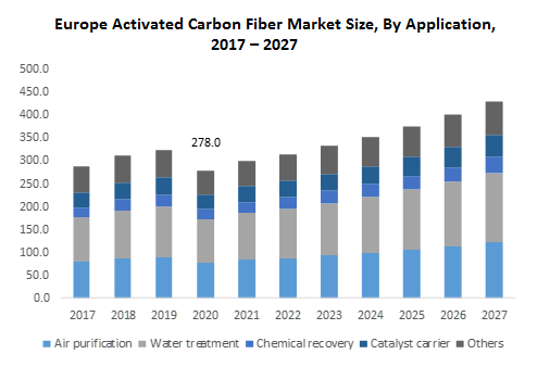 Europe Activated Carbon Fiber Market Size, By Application