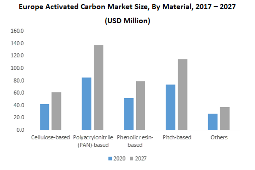 Europe Activated Carbon Market Size, By Material
