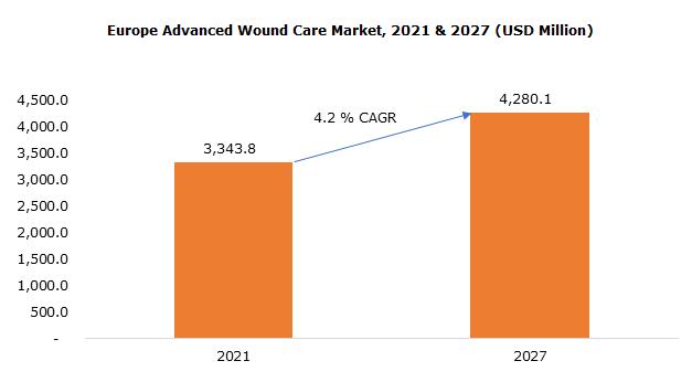 Europe Advanced Wound Care Market, 2021 & 2027 (USD Million)