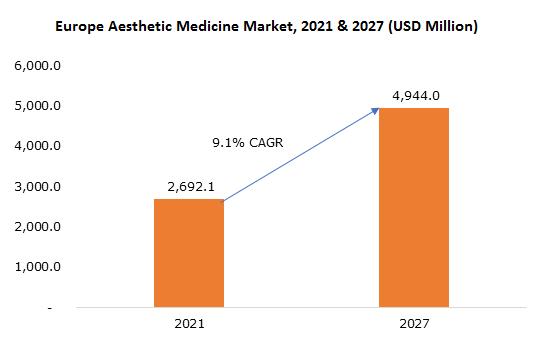 Europe Aesthetic Medicine Market