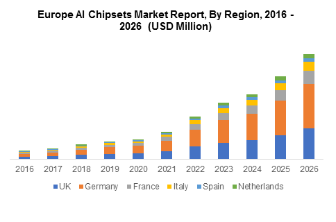 Europe AI Chipsets Market