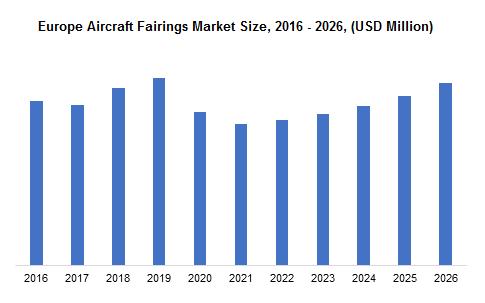 Europe Aircraft Fairings Market