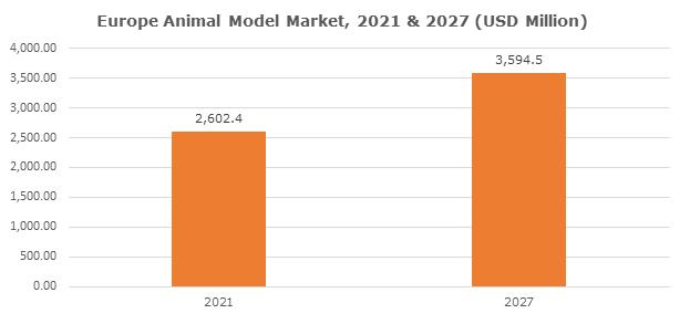 Europe Animal Model Market