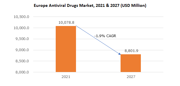 Europe Antiviral Drugs Market