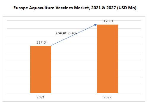 Europe Aquaculture Vaccines Market