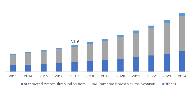 Germany Automated Breast Ultrasound Systems (ABUS) Market, By Product, 2013 – 2024 (USD Million)