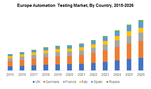 Europe Automation Testing Market, By Country