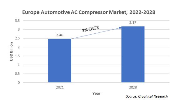 Europe Automotive AC Compressor Market