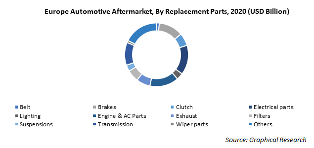 Europe Automotive Aftermarket, By Replacement Parts