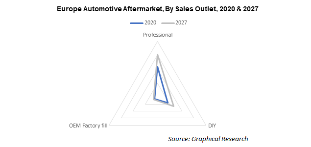 Europe Automotive Aftermarket, By Sales Outlet