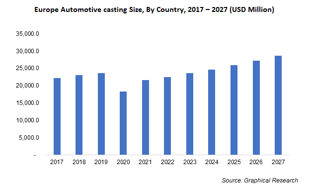 Europe Automotive casting Size, By Country