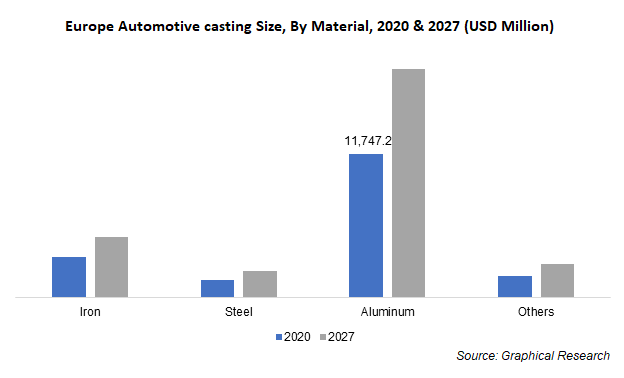 Europe Automotive casting Size, By Material