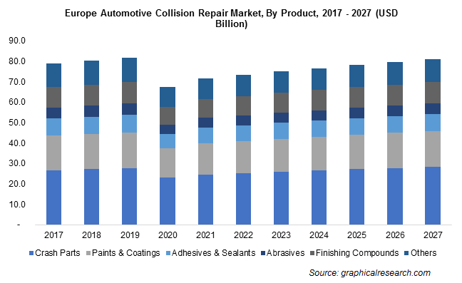 Europe Automotive Collision Repair Market By Product