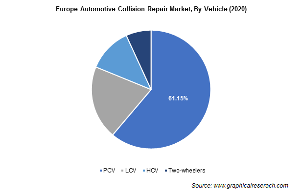 Europe Automotive Collision Repair Market By Vehicle