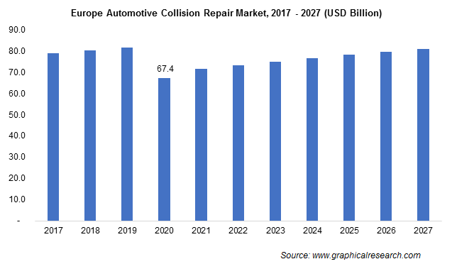 Europe Automotive Collision Repair Market