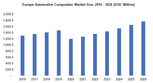 Europe Automotive Composites Market