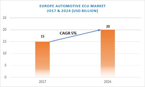 Europe automotive ECU market
