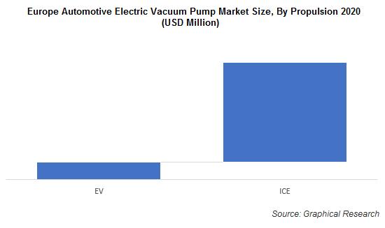 Europe Automotive Electric Vacuum Pump Market Size, By Propulsion