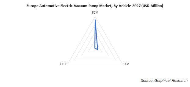 Europe Automotive Electric Vacuum Pump Market, By Vehicle