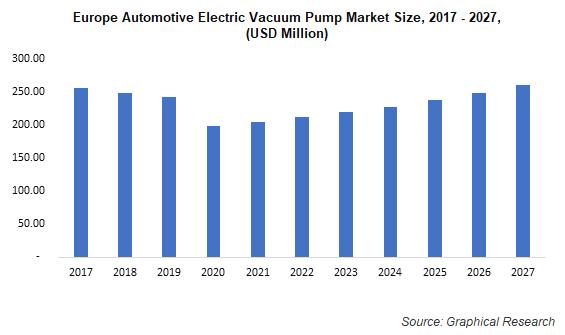 Europe Automotive Electric Vacuum Pump Market