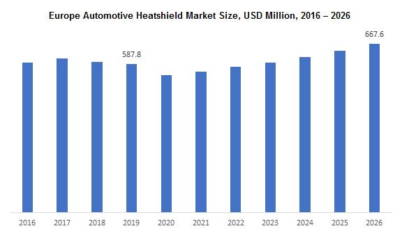 Europe Automotive Heatshield Market