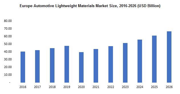 Europe Automotive Lightweight Materials Market