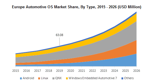 Europe Automotive OS Market