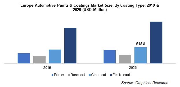 Europe Automotive Paints & Coatings Market Size, By Coating Type