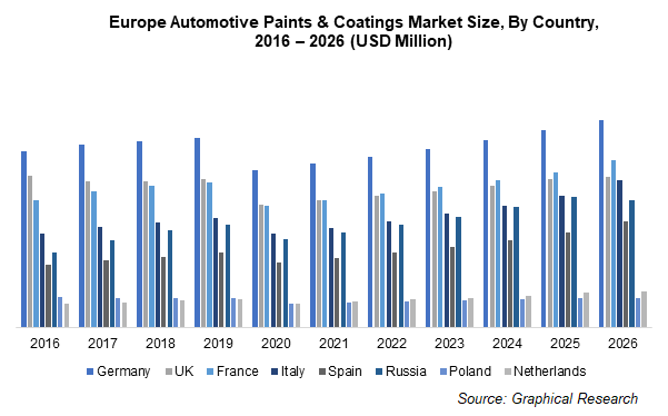 Europe Automotive Paints & Coatings Market Size, By Country