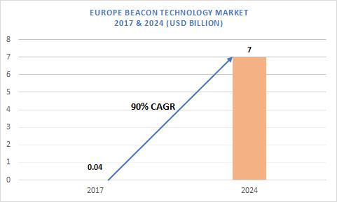 Europe Beacon Technology Market