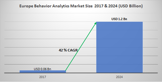 Europe Behavior Analytics Market