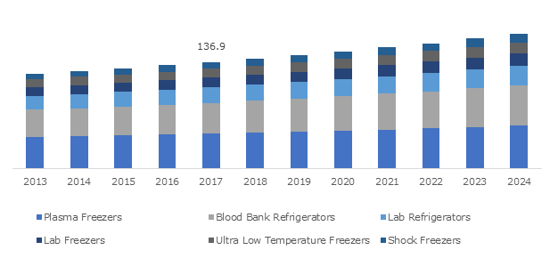 Germany Biomedical Refrigerators and Freezers Market, By Product, 2013 – 2024 (USD Mn)