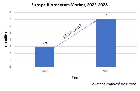 Europe Bioreactors Market