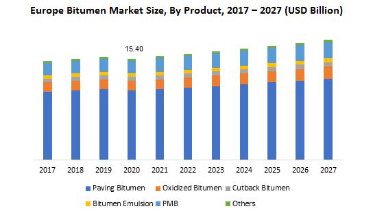 Europe Bitumen Market