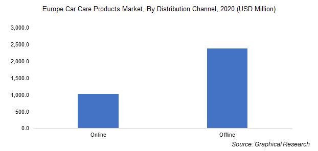 Europe Car Care Products Market, By Distribution Channel