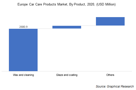 Europe Car Care Products Market, By Product