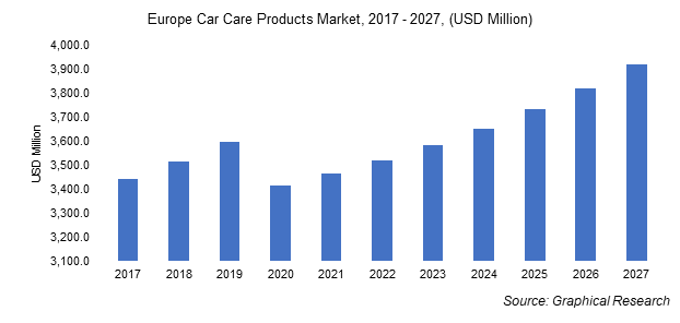 Europe Car Care Products Market