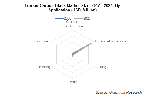 Europe Carbon Black Market Size, 2017 - 2027, By Application