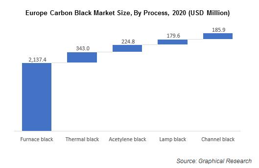 Europe Carbon Black Market Size, By Process