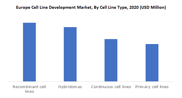 Europe Cell Line Development Market, By Cell Line Type