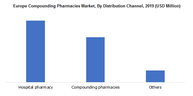Europe Compounding Pharmacies Market
