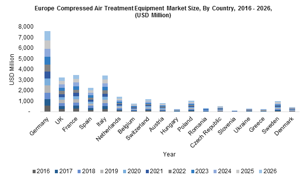 Europe Compressed Air Treatment Equipment Market