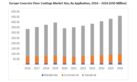 Europe Concrete Floor Coatings Market By Application