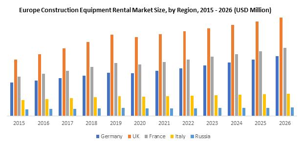 Europe Construction Equipment Rental Market