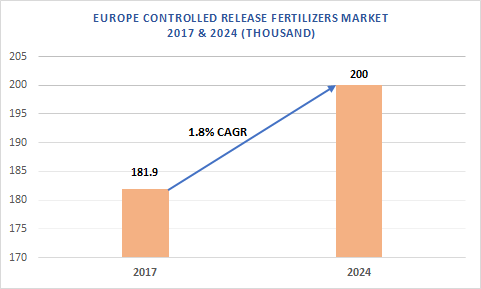 Europe Controlled Release Fertilizers Market
