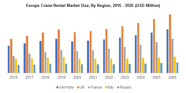 Europe Crane Rental Market