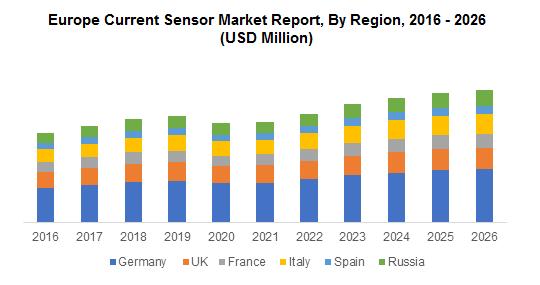 Europe Current Sensor Market