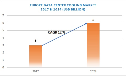 Europe data center cooling market